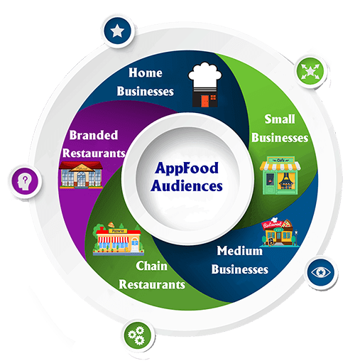 infographic of AppFood Audiences