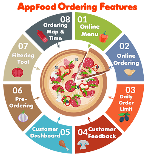 infographic of features of AppFood