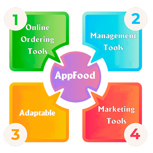 infographic of AppFood Tools